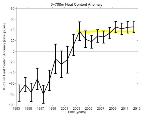 noaa_upper_ocean_heat_content