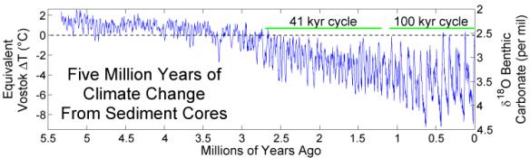 Five_Myr_Climate_Change