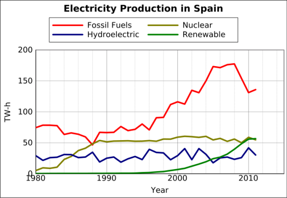Electricity_Production_in_Spain