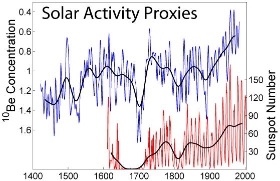 Solar_Activity_Proxies