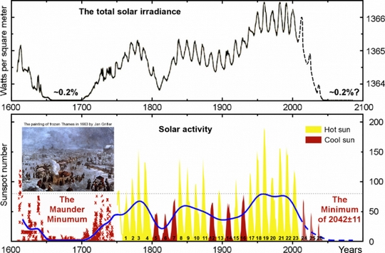 sun-dictates-earth-climate__540x355