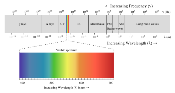 980px-EM_spectrum.svg