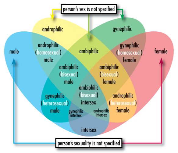 Sex-sexuality-venn