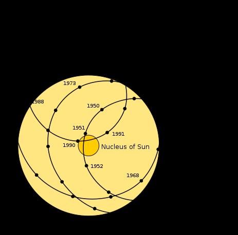 463px-Solar_system_barycenter.svg