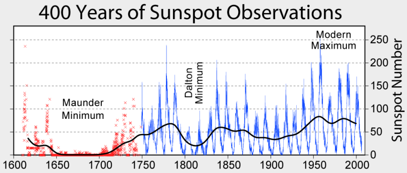 Sunspot_Numbers - copie