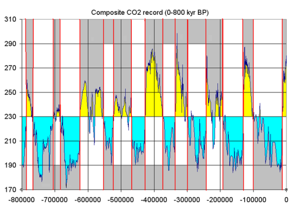 Co2_glacial_cycles_800k