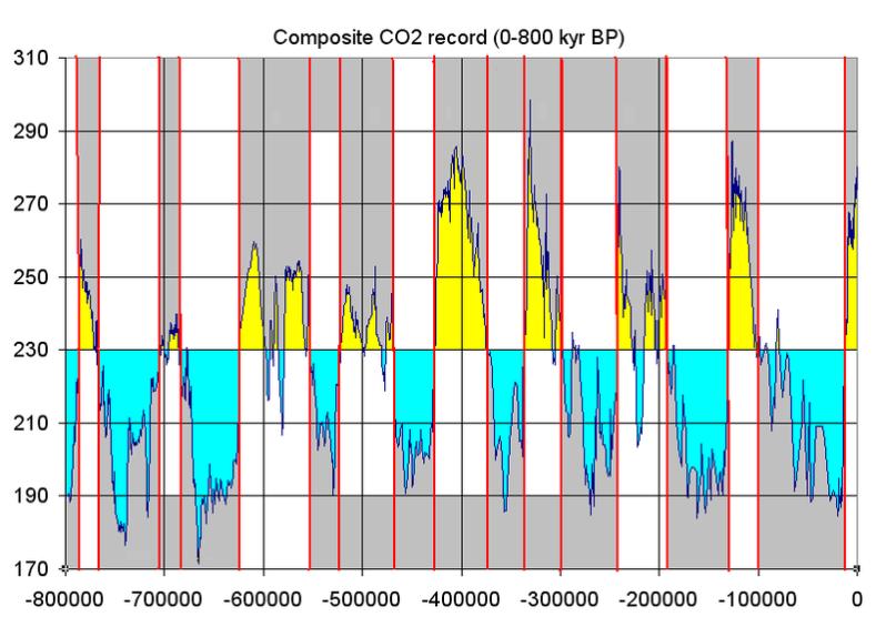 Co2_glacial_cycles_800k