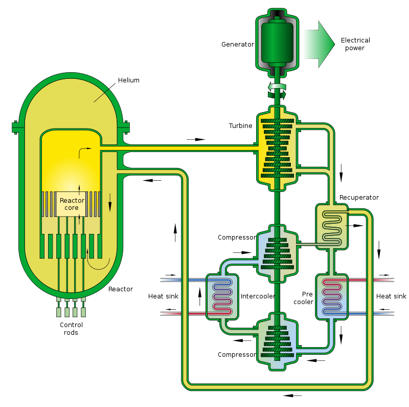 800px-Gas-Cooled_Fast_Reactor_Schemata.svg.png