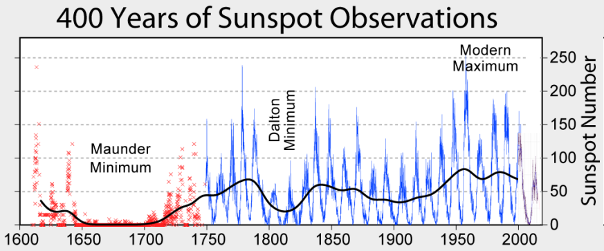 Climato-alarmistes vs climato-réalistes (suite) - Page 2 Sunspot_numbers