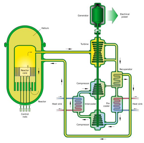 1030px-Gas-Cooled_Fast_Reactor_Schemata.svg.png