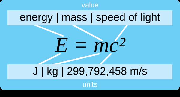 600px-E=mc²-explication.svg.png
