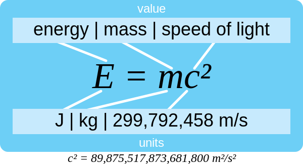 600px-E=mc²-explication.svg.png