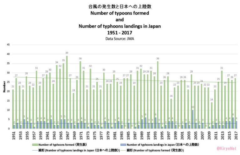 Nouvelles du Japon : le nombre de typhons est stable depuis 1950 Capture-d_ecc81cran-2018-05-16-acc80-15-27-15
